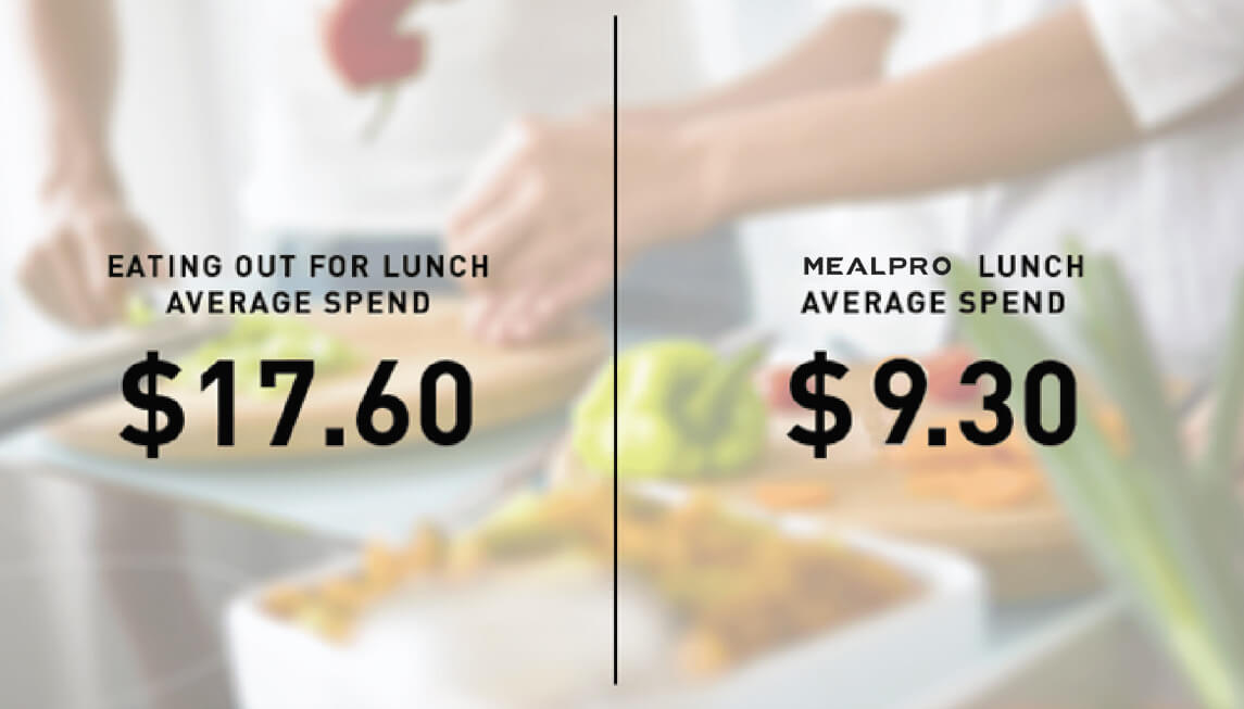 The most affordable  Meal Delivery Service